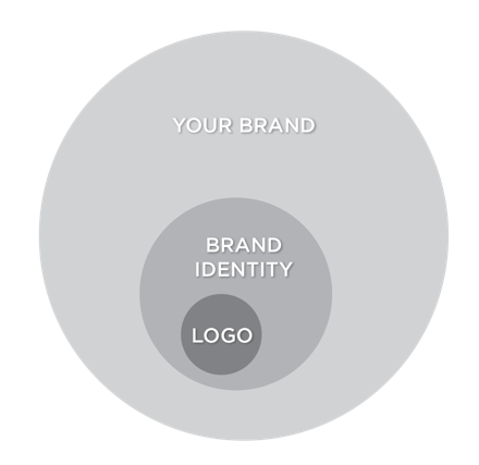 Branding Sunshine Coast