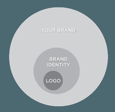 Understanding Corporate Branding: What Defines Your Brand?